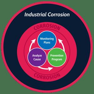 Corrosion_Circles+Title
