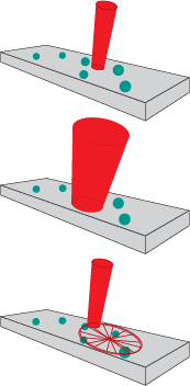 Implementing Handheld Raman Figure 2