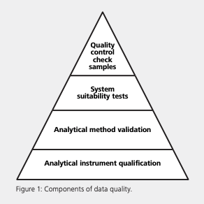 Chpt. 6 - Data quality triangle four components
