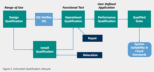 Chpt. 6 - Instrument qualification lifecycle