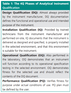 Chpt. 6 - The 4Q Phases of Analytical Instrument Qualification