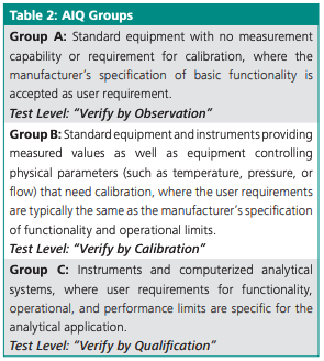 Chpt. 6 - Analytical Instrument Qualification Groups