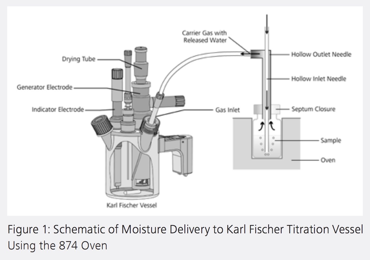 Pharmaebook_Ch3Figure1 - Schematic of Moisture Delivery to Karl Fischer Titration Vessel Using the 874 Oven