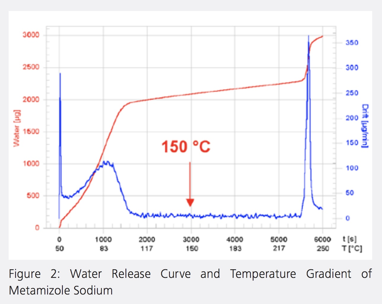 Pharmaebook_Ch3_Figure2 - Water Release Curve and Temperature Gradient of Metamizole Sodium