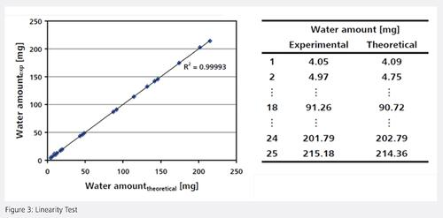 Pharmaebook_Ch3_Figure3 - Water Content Determination Linearity Test