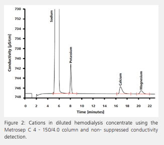 etermination of cations in hemodialysis concentrate after an automated inline dilution step