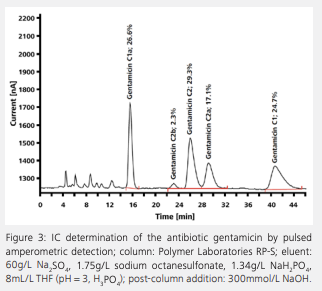 ion chromatogram of an analysis of gentamicin, an antibiotic belonging to the group of aminoglycosides